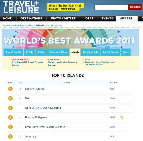 Top island of the world for 2011 according to the readers of Travel + Leisure magazine is no other than our black jewel of the Aegean, Santorini.  2011 World Best TOP 10 ISLANDS Islands winners, as voted by our readers.